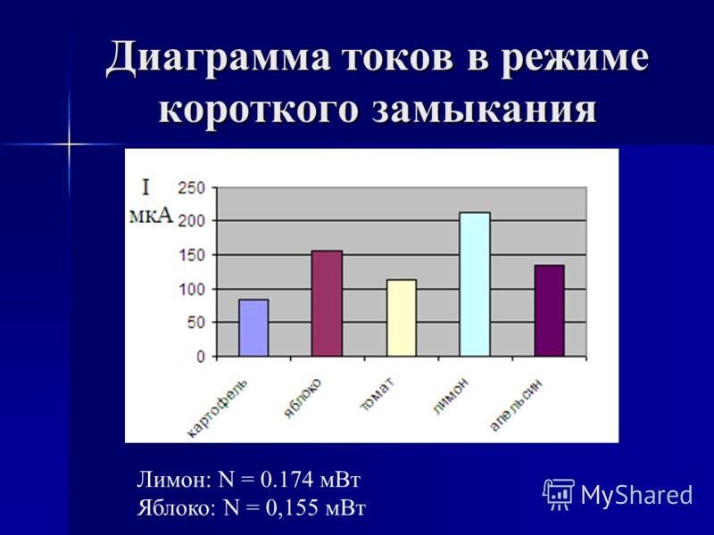 Диаграмма токов в режиме короткого замыкания Лимон: N = 0.174 мВт Яблоко: N = 0,155 мВт