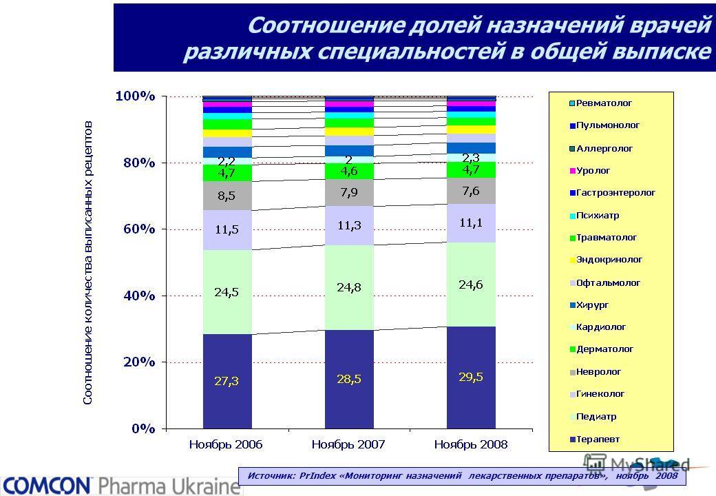 Соотношение долей назначений врачей различных специальностей в общей выписке Источник: PrIndex «Мониторинг назначений лекарственных препаратов», ноябрь 2008