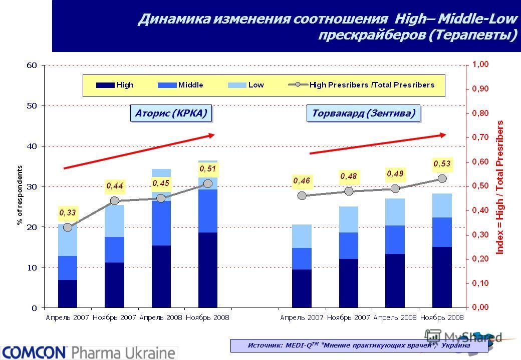 Динамика изменения соотношения High– Middle-Low прескрайберов (Терапевты) Источник: MEDI-Q ТМ Мнение практикующих врачей, Украина Аторис (КРКА) Торвакард (Зентива)