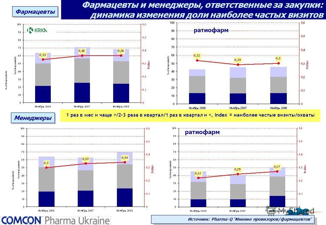 Фармацевты и менеджеры, ответственные за закупки: динамика изменения доли наиболее частых визитов 1 раз в мес и чаще >/2-3 раза в квартал/1 раз в квартал и