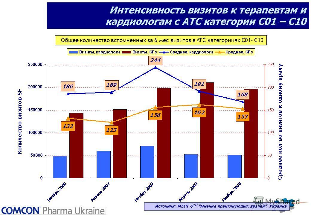 Интенсивность визитов к терапевтам и кардиологам с АТС категории С01 – С10 Источник: MEDI-Q ТМ Мнение практикующих врачей, Украина Общее количество вспомненных за 6 мес визитов в ATC категорииях С01- C10