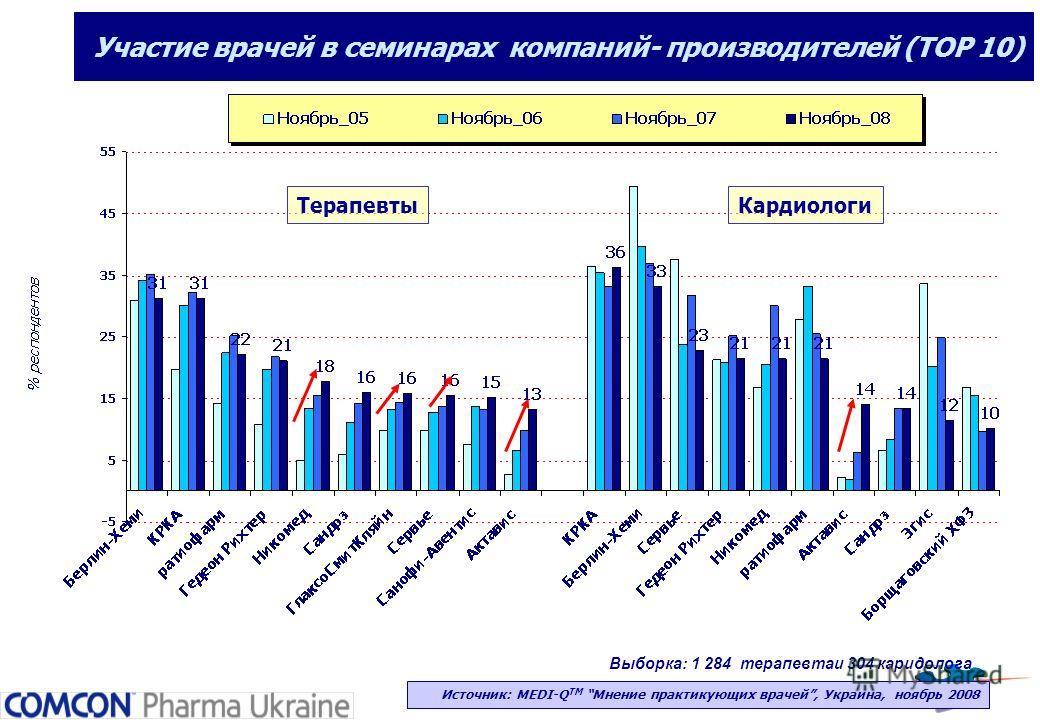 Участие врачей в семинарах компаний- производителей (ТОР 10) Выборка: 1 284 терапевтаи 304 каридолога Источник: MEDI-Q ТМ Мнение практикующих врачей, Украина, ноябрь 2008 Терапевты Кардиологи