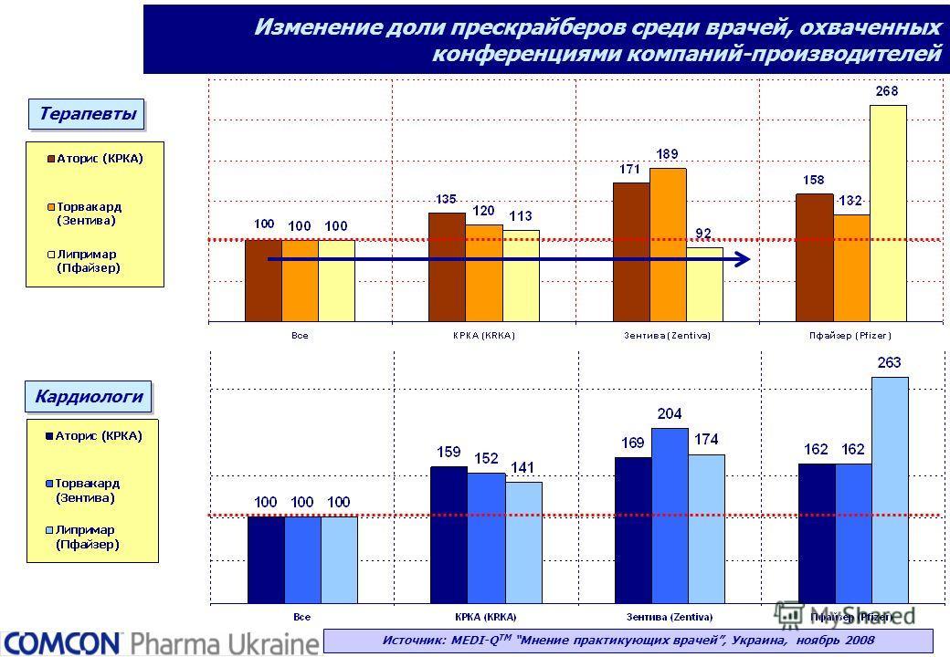Терапевты Изменение доли прескрайберов среди врачей, охваченных конференциями компаний-производителей Источник: MEDI-Q ТМ Мнение практикующих врачей, Украина, ноябрь 2008