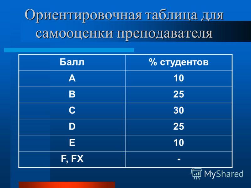 Ориентировочная таблица для самооценки преподавателя Балл% студентов A10 B25 C30 D25 E10 F, FX-