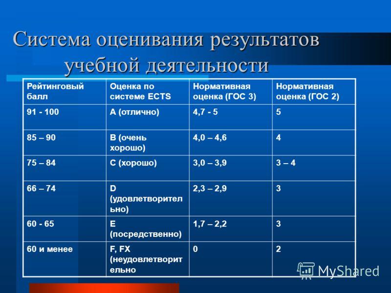 Система оценивания результатов учебной деятельности Рейтинговый балл Оценка по системе ECTS Нормативная оценка (ГОС 3) Нормативная оценка (ГОС 2) 91 - 100А (отлично)4,7 - 55 85 – 90B (очень хорошо) 4,0 – 4,64 75 – 84C (хорошо)3,0 – 3,93 – 4 66 – 74D