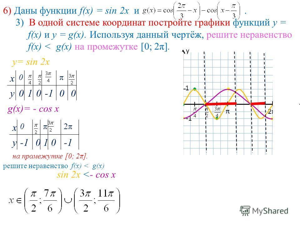 6) Даны функции f(x) = sin 2x и. 3) В одной системе координат постройте графики функций у = f(x) и у = g(x). Используя данный чертёж, решите неравенство f(x) < g(x) на промежутке [0; 2π]. у= sin 2x х 0π у 01000 х у 0 1 π 2π2π у= sin 2x g(x)= - cos x
