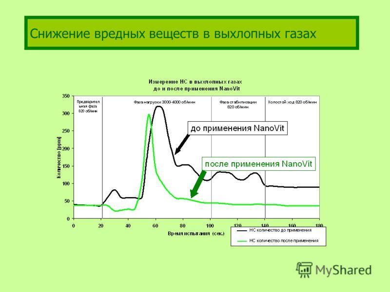 Снижение вредных веществ в выхлопных газах