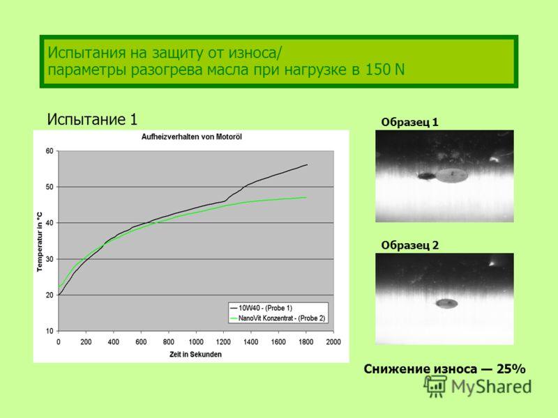 Испытания на защиту от износа/ параметры разогрева масла при нагрузке в 150 N Образец 1 Образец 2 Снижение износа 25% Испытание 1