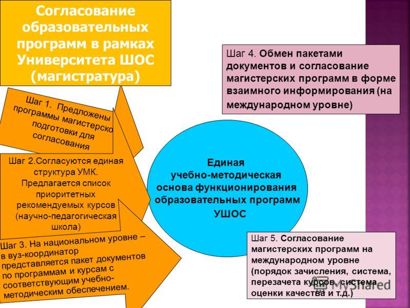 Единая учебно-методическая основа функционирования образовательных программ УШОС Шаг 1. Предложены программы магистерской подготовки для согласования Шаг 2.Согласуются единая структура УМК. Предлагается список приоритетных рекомендуемых курсов (научн