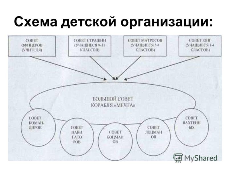 Схема детской организации:
