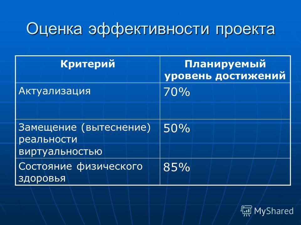 Оценка эффективности проекта Критерий Планируемый уровень достижений Актуализация 70% Замещение (вытеснение) реальности виртуальностью 50% Состояние физического здоровья 85%