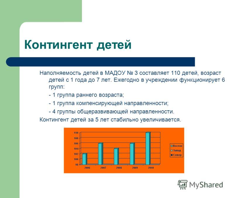 Контингент детей Наполняемость детей в МАДОУ 3 составляет 110 детей, возраст детей с 1 года до 7 лет. Ежегодно в учреждении функционирует 6 групп: - 1 группа раннего возраста; - 1 группа компенсирующей направленности; - 4 группы общеразвивающей напра