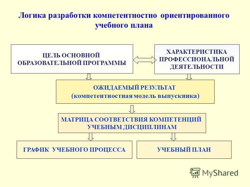 ЦЕЛЬ ОСНОВНОЙ ОБРАЗОВАТЕЛЬНОЙ ПРОГРАММЫ ХАРАКТЕРИСТИКА ПРОФЕССИОНАЛЬНОЙ ДЕЯТЕЛЬНОСТИ ОЖИДАЕМЫЙ РЕЗУЛЬТАТ (компетентностная модель выпускника) МАТРИЦА СООТВЕТСТВИЯ КОМПЕТЕНЦИЙ УЧЕБНЫМ ДИСЦИПЛИНАМ ГРАФИК УЧЕБНОГО ПРОЦЕССАУЧЕБНЫЙ ПЛАН Логика разработки