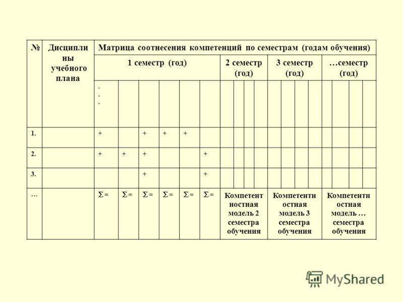 Дисципли ны учебного плана Матрица соотнесения компетенций по семестрам (годам обучения) 1 семестр (год)2 семестр (год) 3 семестр (год) …семестр (год)...... 1.++++ 2.++++ 3.++ … = = = = = = Компетент ностная модель 2 семестра обучения Компетентн остн
