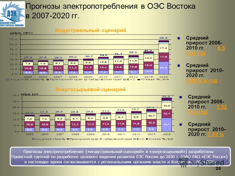 20 Прогнозы электропотребления в ОЭС Востока в 2007-2020 гг. Индустриальный сценарий Энергосырьевой сценарий Средний прирост 2006- 2010 гг. 6,5 % в год Средний прирост 2010- 2020 гг. 9,89 % в год Средний прирост 2006- 2010 гг. 3,52 % в год Средний пр