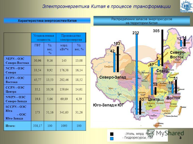 3 Электроэнергетика Китая в процессе трансформации Характеристика энергосистем Китая Установленная мощность Производство электроэнергии ГВТУд. вес, % млрд. кВт*ч Уд. вес, % NEPN – ОЭС Северо-Востока 30,969,1614313,08 NCPN – ОЭС Севера 33,549,92176,38