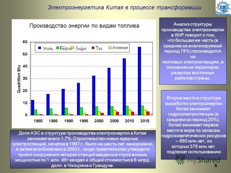 6 Электроэнергетика Китая в процессе трансформации Производство энергии по видам топлива УгольНефтьГидроГаз Атомная Анализ структуры производства электроэнергии в КНР говорит о том, что большая ее часть (в среднем за анализируемый период 78%) произво