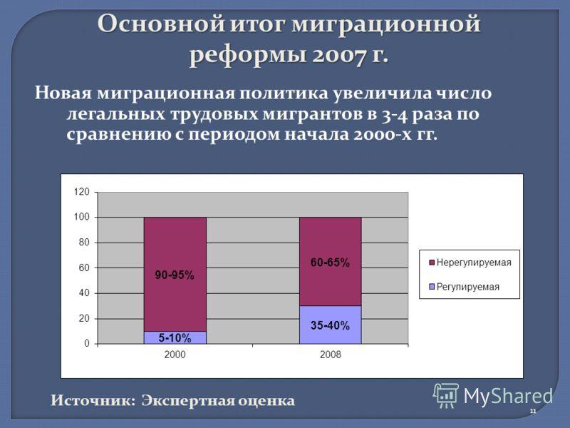 Основной итог миграционной реформы 2007 г. Новая миграционная политика увеличила число легальных трудовых мигрантов в 3-4 раза по сравнению с периодом начала 2000-х гг. 11 Источник: Экспертная оценка