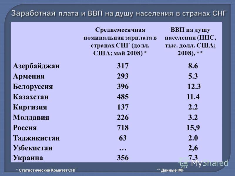 Среднемесячная номинальная зарплата в странах СНГ (долл. США; май 2008) * ВВП на душу населения (ППС, тыс. долл. США; 2008), ** Азербайджан3178.6 Армения2935.3 Белоруссия396 12.3 Казахстан48511.4 Киргизия1372.2 Молдавия2263.2 Россия71815,9 Таджикиста