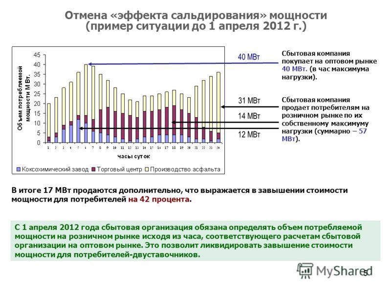 5 Отмена «эффекта сальдирования» мощности (пример ситуации до 1 апреля 2012 г.) Сбытовая компания покупает на оптовом рынке 40 МВт. (в час максимума нагрузки). Сбытовая компания продает потребителям на розничном рынке по их собственному максимуму наг