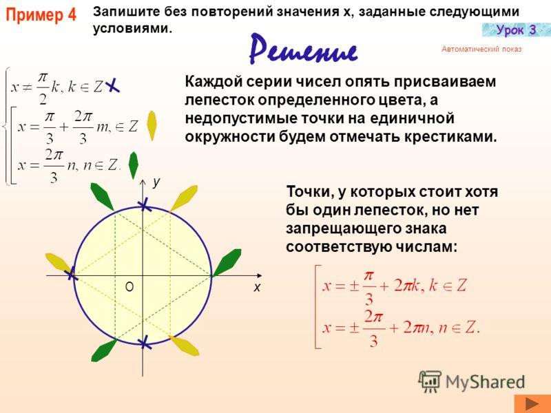 Пример 3 Запишите без повторений значения х, заданные следующими условиями. Решение Недопустимые точки на единичной окружности будем отмечать крестиками, а точки вида выделим светлыми лепестками. х y О Выражение задает четыре точки единичной окружнос