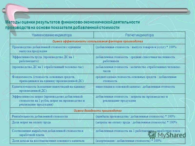 Методы оценки результатов финансово-экономической деятельности производств на основе показателя добавленной стоимости Наименование индикатораРасчет индикатора Оценка эффективности использования факторов производства Производство добавленной стоимости