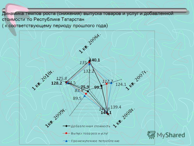 Динамика темпов роста (снижения) выпуска товаров и услуг и добавленной стоимости по Республике Татарстан ( к соответствующему периоду прошлого года )