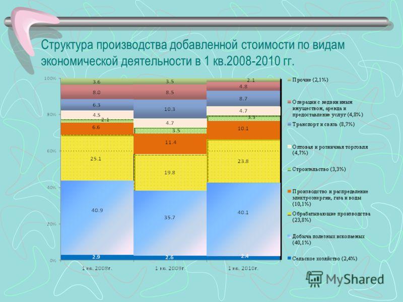 Структура производства добавленной стоимости по видам экономической деятельности в 1 кв.2008-2010 гг.