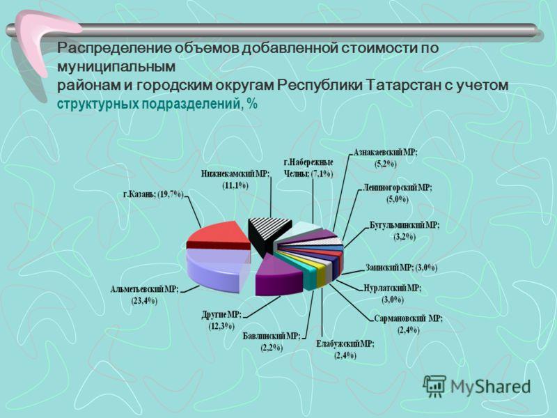 Распределение объемов добавленной стоимости по муниципальным районам и городским округам Республики Татарстан с учетом структурных подразделений, %