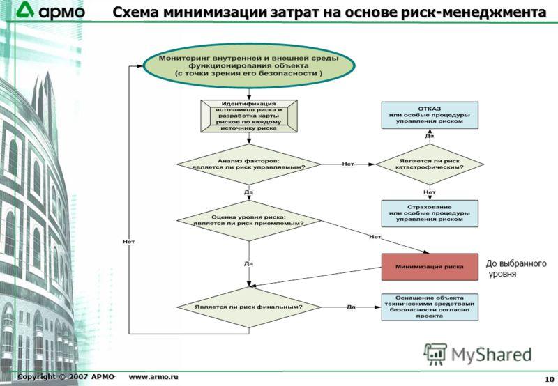 Copyright © 2007 АРМО-Line www.armo.ru 10 www.armo.ru До выбранного уровня Схема минимизации затрат на основе риск-менеджмента