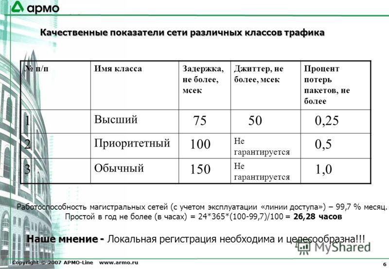 Copyright © 2007 АРМО-Line www.armo.ru 6 п/пИмя классаЗадержка, не более, мсек Джиттер, не более, мсек Процент потерь пакетов, не более 1 Высший 75 50 0,25 2 Приоритетный 100 Не гарантируется 0,5 3 Обычный 150 Не гарантируется 1,0 Качественные показа