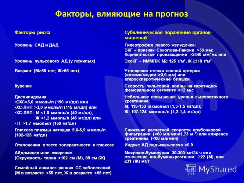 Факторы, влияющие на прогноз Факторы риска Субклиническое поражение органов- мишеней Уровень САД и ДАДГипертрофия левого желудочка: ЭКГ – признак Соколова-Лайона >38 мм; Корнелльское произведение >2440 мм*мс или Уровень пульсового АД (у пожилых)ЭхоКГ