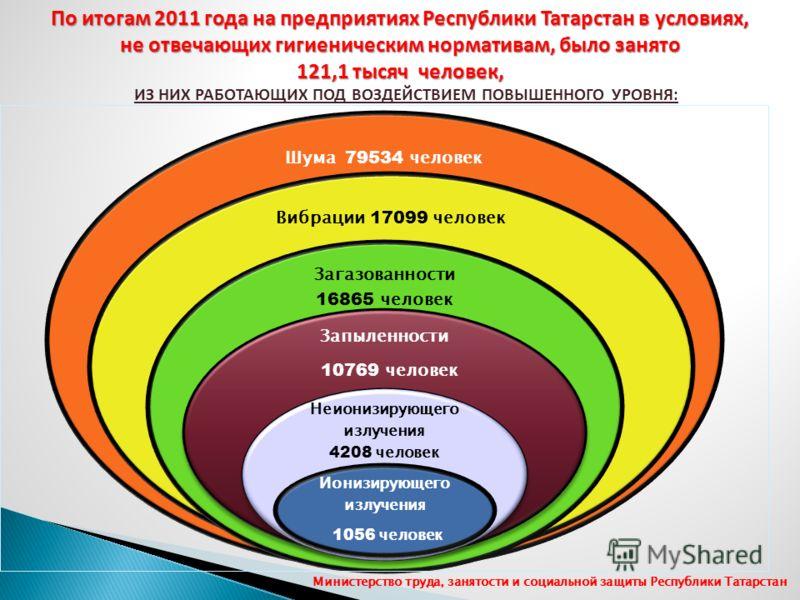 Шума 79534 человек Вибрации 17099 человек Загазованности 16865 человек Запыленности 10769 человек Неионизирующего излучения 4208 человек Ионизирующего излучения 1056 человек По итогам 2011 года на предприятиях Республики Татарстан в условиях, не отве