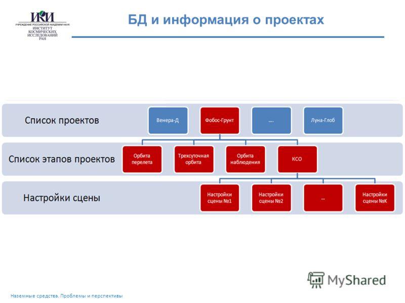 БД и информация о проектах Наземные средства. Проблемы и перспективы