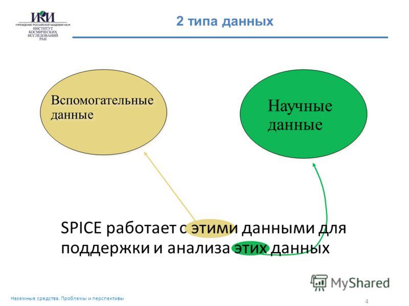 SPICE работает с этими данными для поддержки и анализа этих данных 4 Научные данные Вспомогательные данные Вспомогательные данные 2 типа данных Наземные средства. Проблемы и перспективы