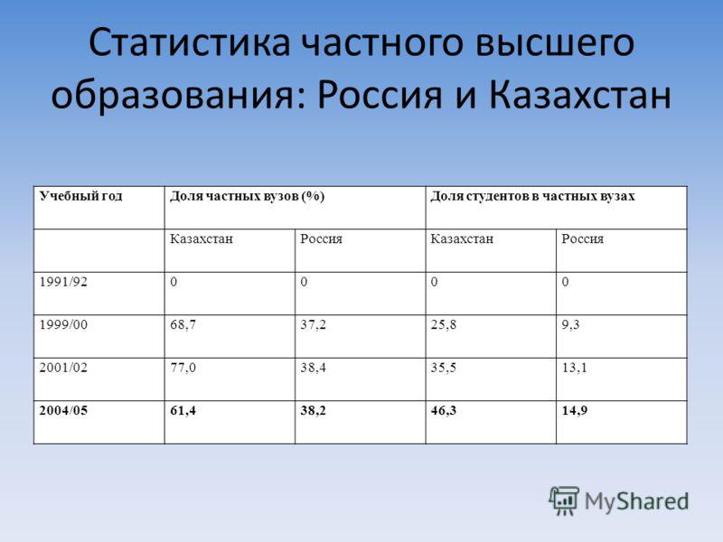 Статистика частного высшего образования: Россия и Казахстан Учебный годДоля частных вузов (%)Доля студентов в частных вузах КазахстанРоссияКазахстанРоссия 1991/920000 1999/0068,737,225,89,3 2001/0277,038,435,513,1 2004/0561,438,246,314,9