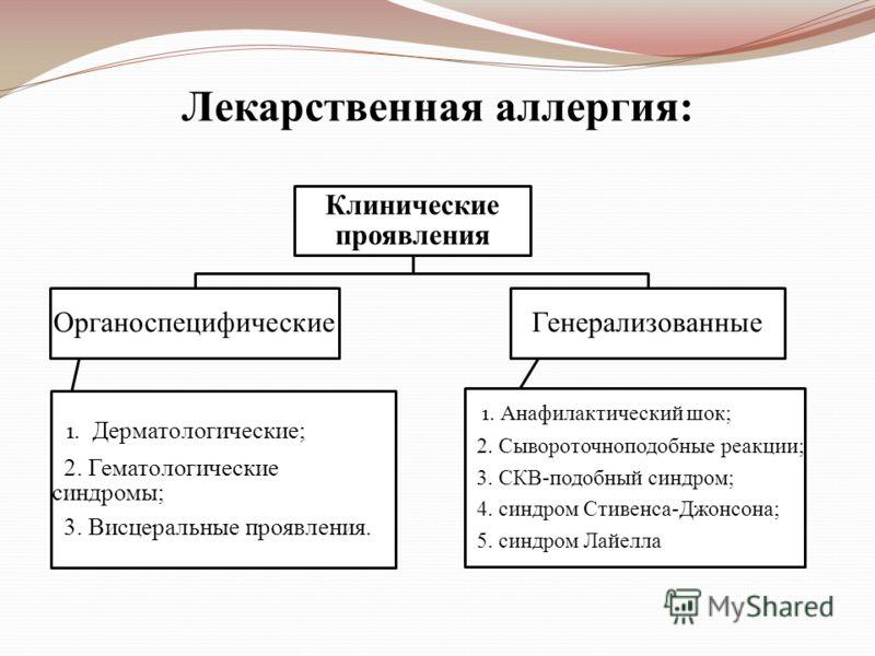 Лекарственная аллергия: Клинические проявления Органоспецифические 1. Дерматологические; 2. Гематологические синдромы; 3. Висцеральные проявления. Генерализованные 1. Анафилактический шок; 2. Сывороточноподобные реакции; 3. СКВ-подобный синдром; 4. с