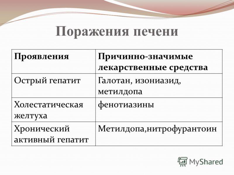 Поражения печени ПроявленияПричинно-значимые лекарственные средства Острый гепатитГалотан, изониазид, метилдопа Холестатическая желтуха фенотиазины Хронический активный гепатит Метилдопа,нитрофурантоин