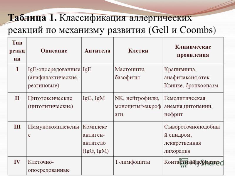 Таблица 1. Классификация аллергических реакций по механизму развития (Gell и Coombs) Тип реакц ии ОписаниеАнтителаКлетки Клинические проявления I IgE-опосредованные (анафилактические, реагиновые) IgE Мастоциты, базофилы Крапивница, анафилаксия,отек К