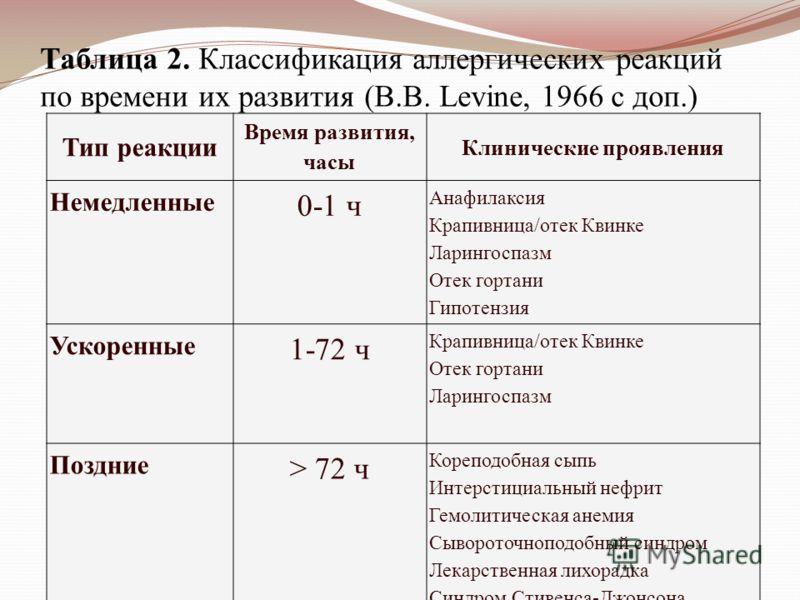 Таблица 2. Классификация аллергических реакций по времени их развития (B.B. Levine, 1966 с доп.) Тип реакции Время развития, часы Клинические проявления Немедленные 0-1 ч Анафилаксия Крапивница/отек Квинке Ларингоспазм Отек гортани Гипотензия Ускорен