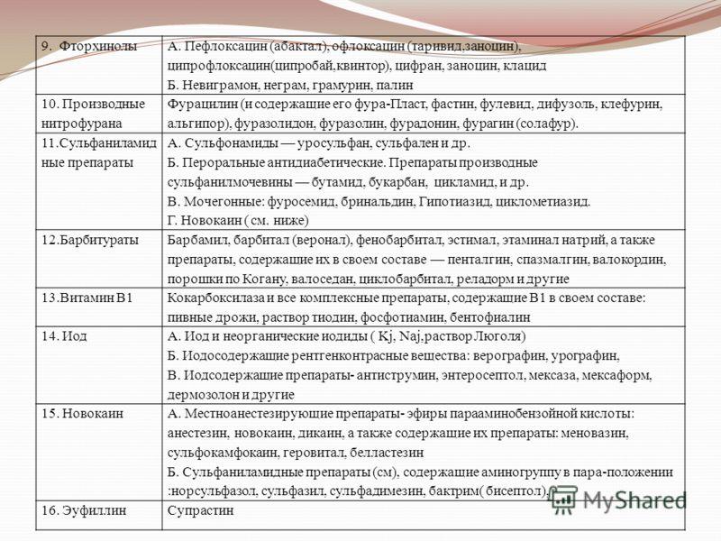 9. Фторхинолы А. Пефлоксацин (абактал), офлоксацин (таривид,заноцин), ципрофлоксацин(ципробай,квинтор), цифран, заноцин, клацид Б. Невиграмон, неграм, грамурин, палин 10. Производные нитрофурана Фурацилин (и содержащие его фура-Пласт, фастин, фулевид