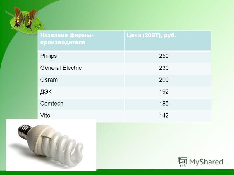 Название фирмы- производителя Цена (20ВТ), руб. Philips 250 General Electric 230 Osram 200 ДЭК 192 Comtech 185 Vito 142
