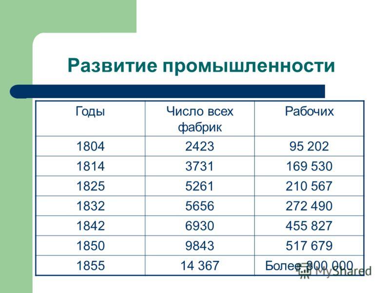 Развитие промышленности ГодыЧисло всех фабрик Рабочих 1804242395 202 18143731169 530 18255261210 567 18325656272 490 18426930455 827 18509843517 679 185514 367Более 800 000