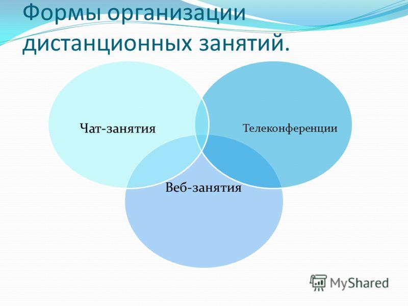 Формы организации дистанционных занятий. Веб-занятия Телеконференции Чат-занятия.