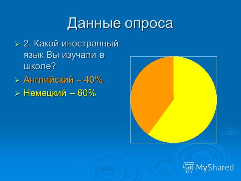 Данные опроса 2. Какой иностранный язык Вы изучали в школе? 2. Какой иностранный язык Вы изучали в школе? Английский – 40% Английский – 40% Немецкий – 60% Немецкий – 60%