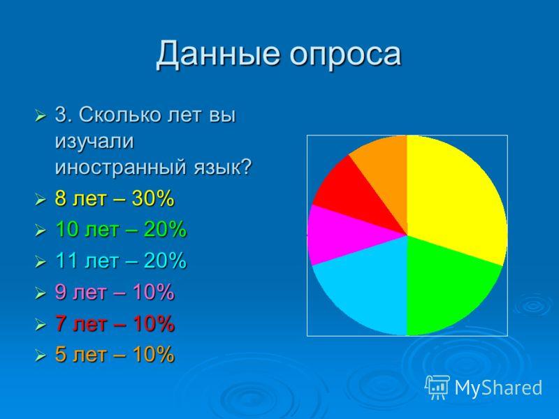 Данные опроса 3. Сколько лет вы изучали иностранный язык? 3. Сколько лет вы изучали иностранный язык? 8 лет – 30% 8 лет – 30% 10 лет – 20% 10 лет – 20% 11 лет – 20% 11 лет – 20% 9 лет – 10% 9 лет – 10% 7 лет – 10% 7 лет – 10% 5 лет – 10% 5 лет – 10%
