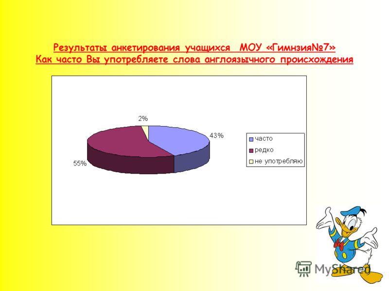 Результаты анкетирования учащихся МОУ «Гимнзия7» Как часто Вы употребляете слова англоязычного происхождения