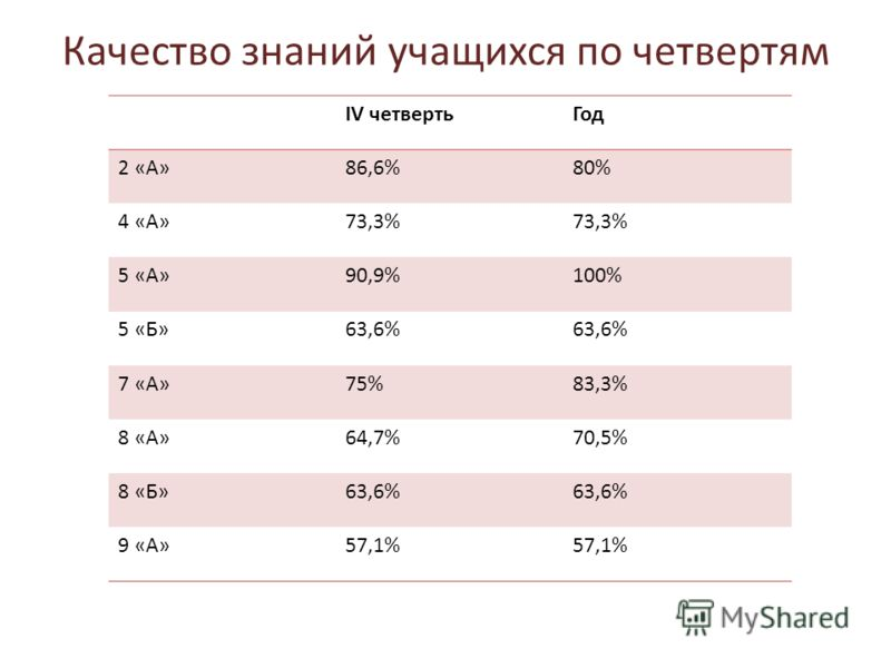Качество знаний учащихся по четвертям IV четвертьГод 2 «А»86,6%80% 4 «А»73,3% 5 «А»90,9%100% 5 «Б»63,6% 7 «А»75%83,3% 8 «А»64,7%70,5% 8 «Б»63,6% 9 «А»57,1%