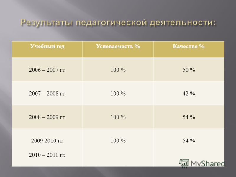 Учебный годУспеваемость % Качество % 2006 – 2007 гг.100 %50 % 2007 – 2008 гг.100 %42 % 2008 – 2009 гг.100 %54 % 2009 2010 гг. 2010 – 2011 гг. 100 %54 %