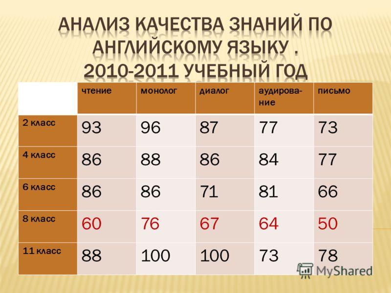 чтениемонологдиалогаудирова- ние письмо 2 класс 9396877773 4 класс 8688868477 6 класс 86 718166 8 класс 6076676450 11 класс 88100 7378